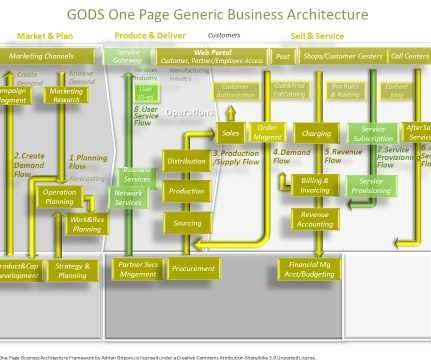 Architecture information technology zone the value of architecture reference architecture and architecture framework i accmission Image collections